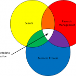 Metadata Design Principles - Venn Diagram