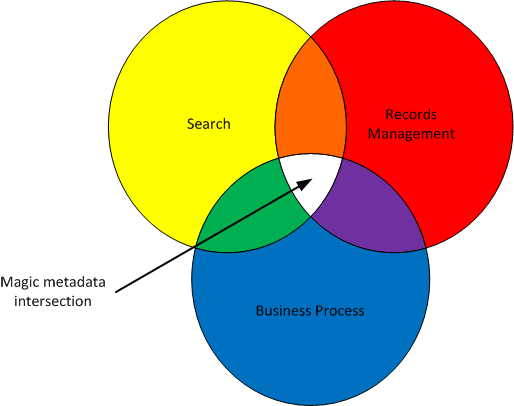 Metadata design principles - Venn diagram