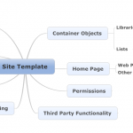 SharePoint 2010 Site Template Requirements - Mindmap
